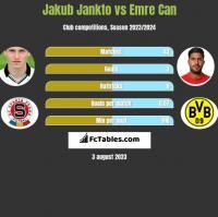 Jakub Jankto vs Emre Can h2h player stats