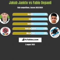 Jakub Jankto vs Fabio Depaoli h2h player stats