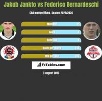 Jakub Jankto vs Federico Bernardeschi h2h player stats
