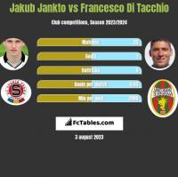 Jakub Jankto vs Francesco Di Tacchio h2h player stats