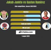 Jakub Jankto vs Gaston Ramirez h2h player stats