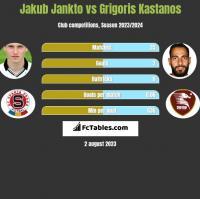 Jakub Jankto vs Grigoris Kastanos h2h player stats