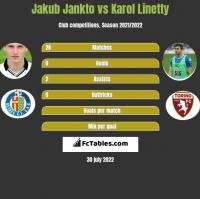 Jakub Jankto vs Karol Linetty h2h player stats