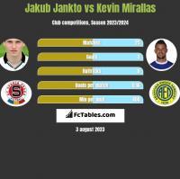 Jakub Jankto vs Kevin Mirallas h2h player stats