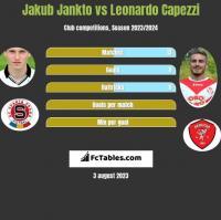 Jakub Jankto vs Leonardo Capezzi h2h player stats