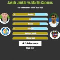 Jakub Jankto vs Martin Caceres h2h player stats