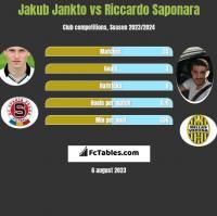 Jakub Jankto vs Riccardo Saponara h2h player stats