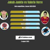 Jakub Jankto vs Valerio Verre h2h player stats