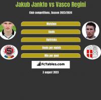 Jakub Jankto vs Vasco Regini h2h player stats