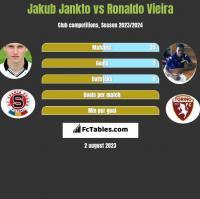 Jakub Jankto vs Ronaldo Vieira h2h player stats