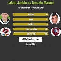 Jakub Jankto vs Gonzalo Maroni h2h player stats