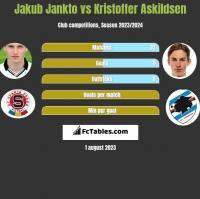 Jakub Jankto vs Kristoffer Askildsen h2h player stats