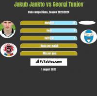 Jakub Jankto vs Georgi Tunjov h2h player stats