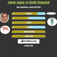 Jakub Jugas vs David Stepanek h2h player stats