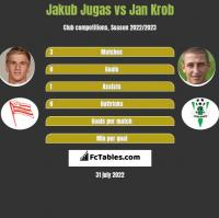 Jakub Jugas vs Jan Krob h2h player stats