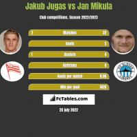 Jakub Jugas vs Jan Mikula h2h player stats