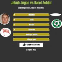 Jakub Jugas vs Karel Soldat h2h player stats