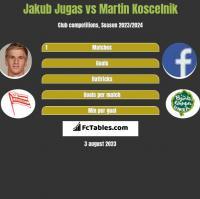 Jakub Jugas vs Martin Koscelnik h2h player stats