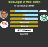Jakub Jugas vs Matej Chalus h2h player stats