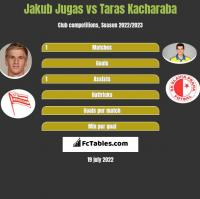 Jakub Jugas vs Taras Kacharaba h2h player stats