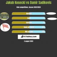 Jakub Kosecki vs Damir Sadikovic h2h player stats