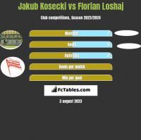 Jakub Kosecki vs Florian Loshaj h2h player stats