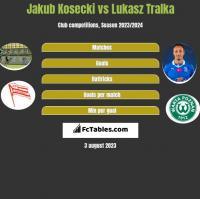 Jakub Kosecki vs Łukasz Trałka h2h player stats