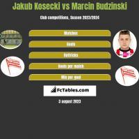 Jakub Kosecki vs Marcin Budziński h2h player stats