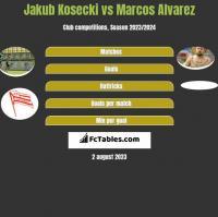 Jakub Kosecki vs Marcos Alvarez h2h player stats