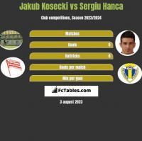 Jakub Kosecki vs Sergiu Hanca h2h player stats