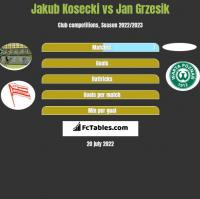 Jakub Kosecki vs Jan Grzesik h2h player stats