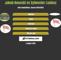 Jakub Kosecki vs Sylwester Lusiusz h2h player stats