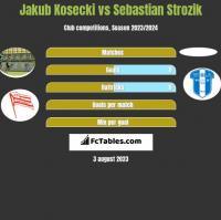 Jakub Kosecki vs Sebastian Strozik h2h player stats