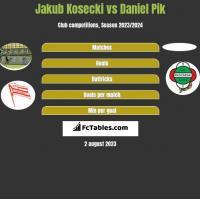 Jakub Kosecki vs Daniel Pik h2h player stats