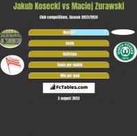 Jakub Kosecki vs Maciej Zurawski h2h player stats