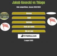 Jakub Kosecki vs Thiago h2h player stats