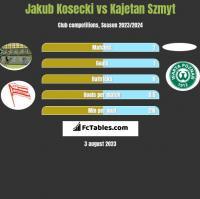 Jakub Kosecki vs Kajetan Szmyt h2h player stats