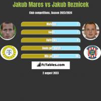 Jakub Mares vs Jakub Reznicek h2h player stats