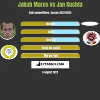 Jakub Mares vs Jan Kuchta h2h player stats