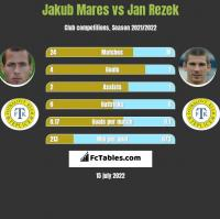 Jakub Mares vs Jan Rezek h2h player stats