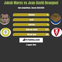 Jakub Mares vs Jean-David Beauguel h2h player stats
