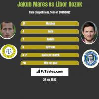 Jakub Mares vs Libor Kozak h2h player stats