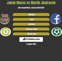 Jakub Mares vs Martin Jindracek h2h player stats