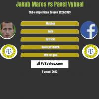 Jakub Mares vs Pavel Vyhnal h2h player stats