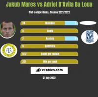 Jakub Mares vs Adriel D'Avila Ba Loua h2h player stats