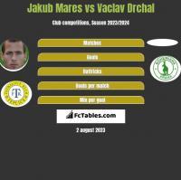 Jakub Mares vs Vaclav Drchal h2h player stats
