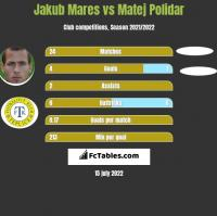 Jakub Mares vs Matej Polidar h2h player stats