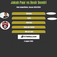 Jakub Paur vs Besir Demiri h2h player stats