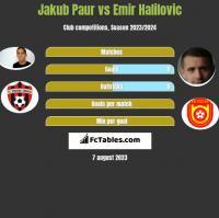 Jakub Paur vs Emir Halilovic h2h player stats