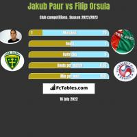 Jakub Paur vs Filip Orsula h2h player stats